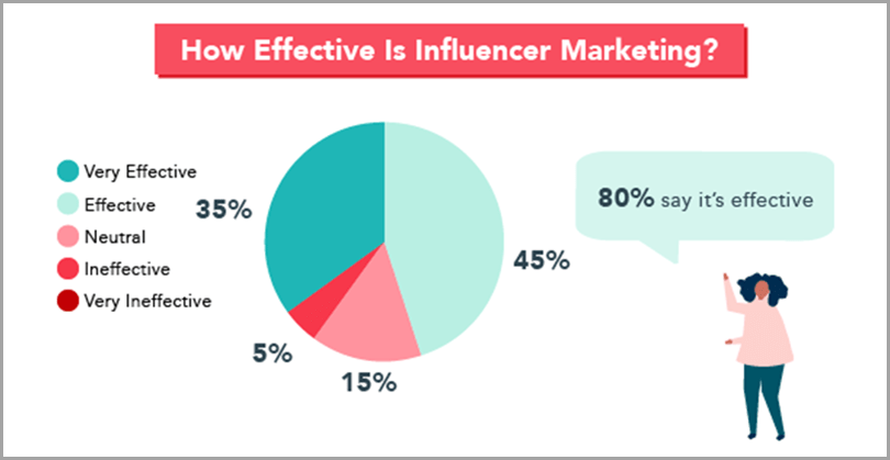 How-Effective-Is-Influencer-Marketing-Conent-Marketing