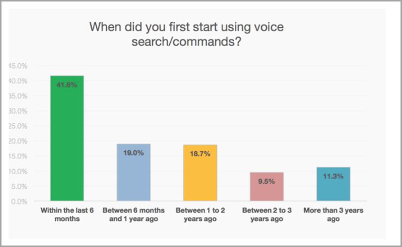 IronPaper-Surging-Popularity-of-Voice-Content-Marketing