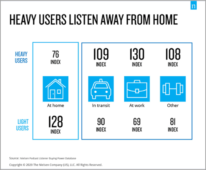Podcasting-Heavy-Users-Light-Users-Content-Marketing