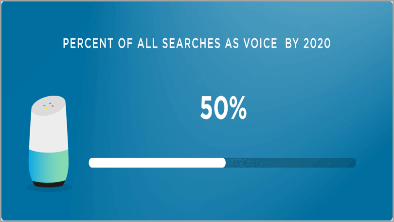 Voice-Optimization-Percent-of-All-Searches-as-Voice-by-2020-Content-MArketing